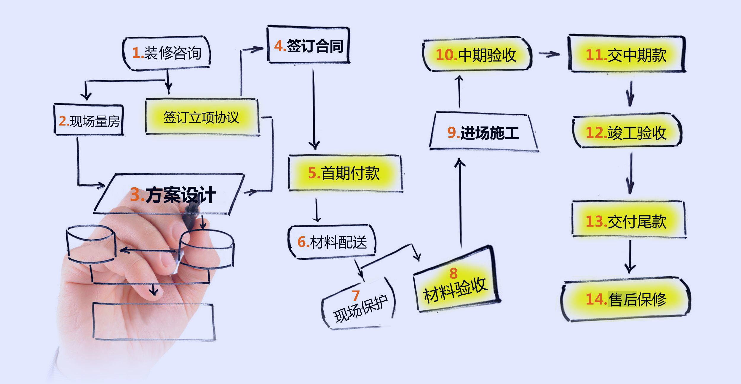 项目理流程五步骤
