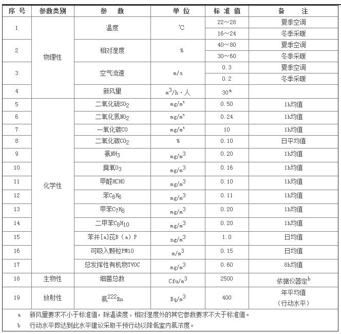 室内空气质量标准(GB/T 18883-2002)
