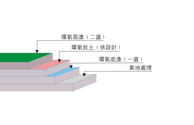 环氧地坪结构