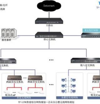 TP-LINK企业办公楼无线覆盖解决方案