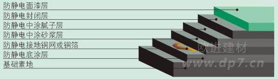 环氧树脂防静电自流平地坪施工厂家-欧进建材