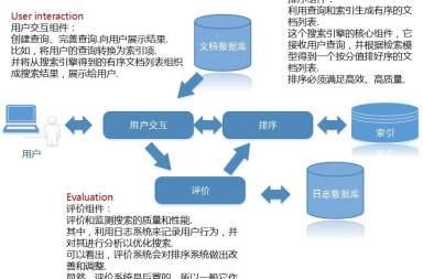 (SEO)搜索引擎优化基础原理介绍/教学