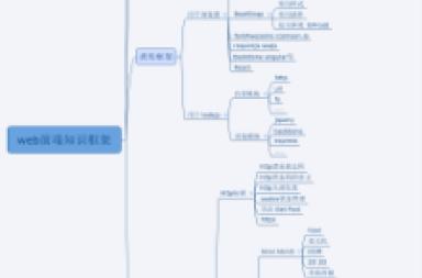 作为一个小白,想学网站建设如何系统化的学习前端知识