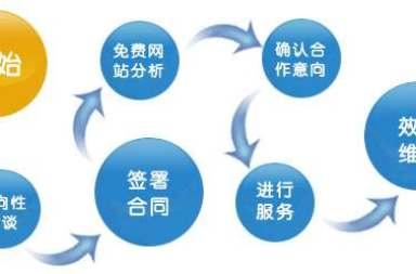 【SEO單頁關鍵詞優化】單頁排名優化服務