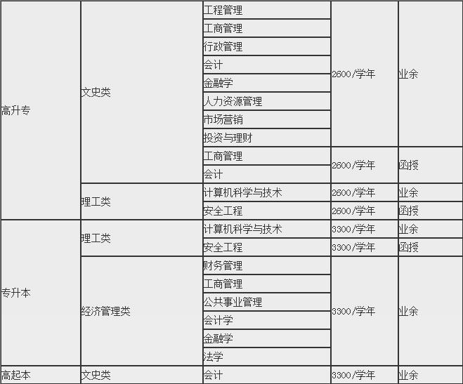 中南财经政法大学成教高升专/专升本招生简章