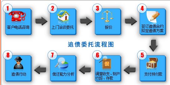 南京討債公司委托流程!專業化流程成就專業實力