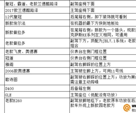 銀川汽車音響改裝揭秘50多款原車功放隐藏安裝最佳位置
