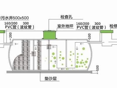 莆田化粪池生产规格