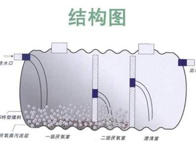 莆田玻璃钢化粪池结构图