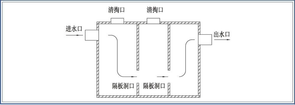 传统化粪池与南平玻璃钢化粪池结构简图对比