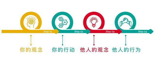 輔導下屬-深圳企業管理培訓