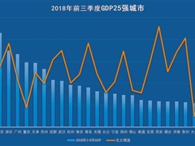 西安GDP重回20强,最新经济排行出炉