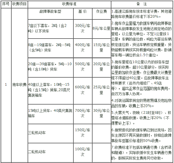 河北省邢台市道路车辆救援服务收费标准(冀价经费〔2013〕26号)