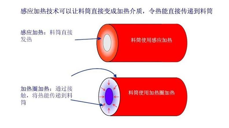 电磁加热和普通电阻式加热对比