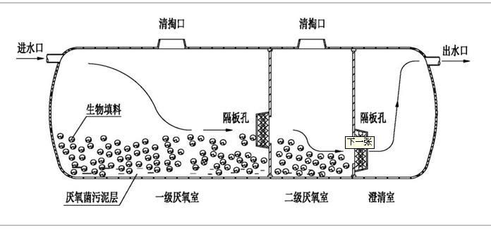 南平化粪池厂家是如何保持玻璃钢化粪池密封性能?