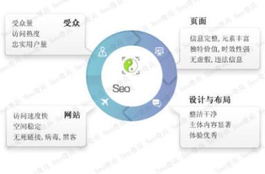 seo網絡優化是什么?