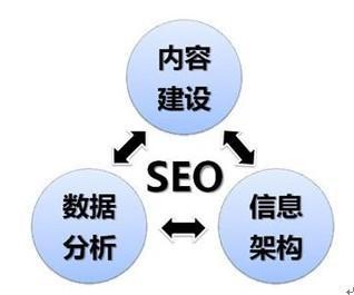 站内seo网络优化