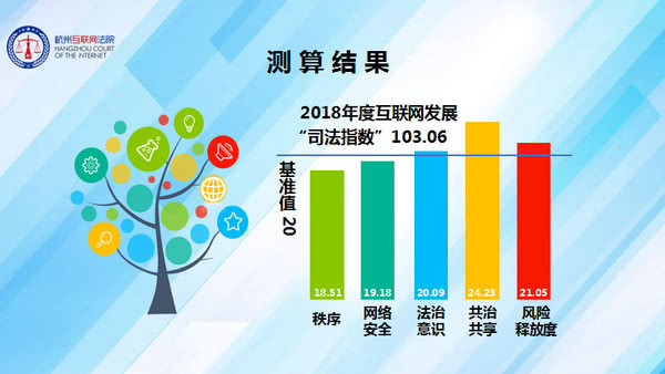 杭州发布浙江省首个互联网发展司法指数