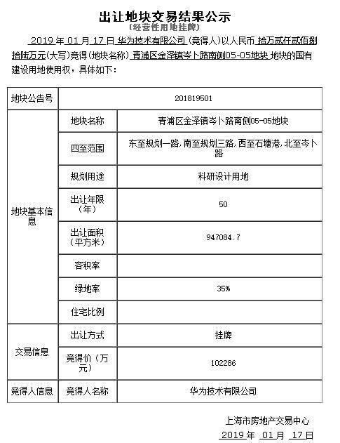 華為上海青浦研發基地近期順利完成土地摘牌