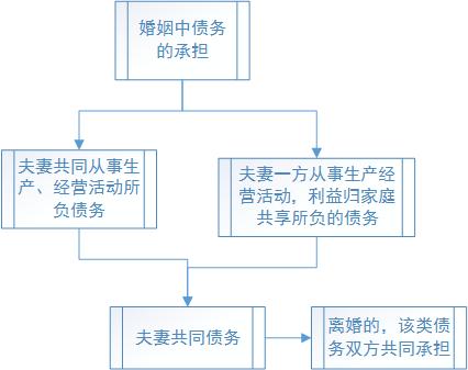杭州讨债公司离婚时经营活动所负的债务怎么办?