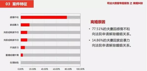 社会服务发展统计公报婚姻调查数据