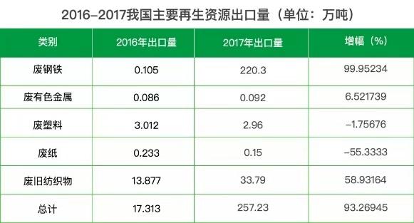 洋垃圾禁令实施一年,我国再生资源回收利用率有望提高